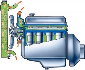 принцип действия радиатора охлаждения двигателя